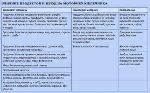 таблица влияния продуктов на моторику кишечника