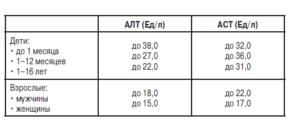 таблица норм АЛТ и АСТ